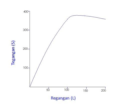 Laporan material teknik uji tarik sersasih gambar 5 grafik hasil uji tarik pada bahan kawat ccuart Images