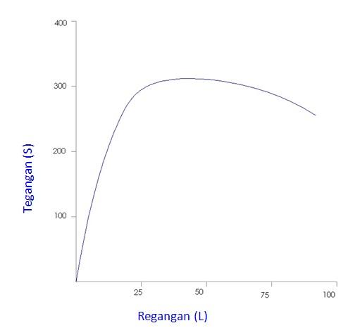 Laporan material teknik uji tarik sersasih gambar 7 grafik hasil uji tarik pada bahan pelat ccuart Image collections