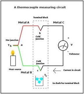 Termokopel sersasih termokopel merupakan salah satu aplikasi dari prinsip termodinamika dimana termokopel ini sering digunakan pada industri besi dan baja pengaman pada ccuart Images
