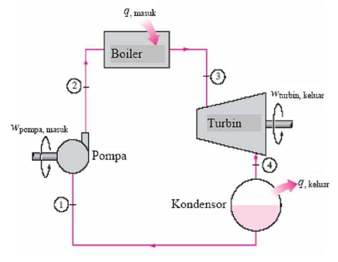 Perawatan turbin uap tipe wk 8090 0 3 dan ng 63630 di pt krakatau diagram alir siklus rankine dapat dilihat sebagai berikut ccuart Gallery